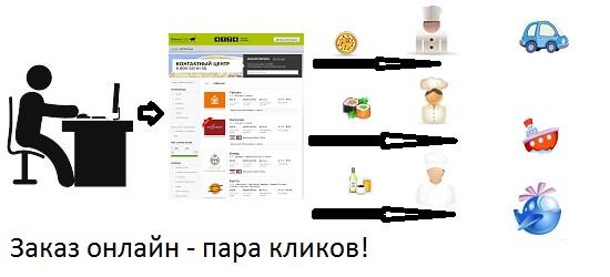 О доставке еды при заказе онлайн