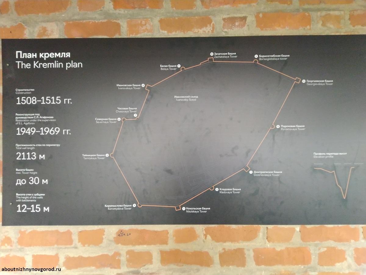 План маршрута по нижегородской стене